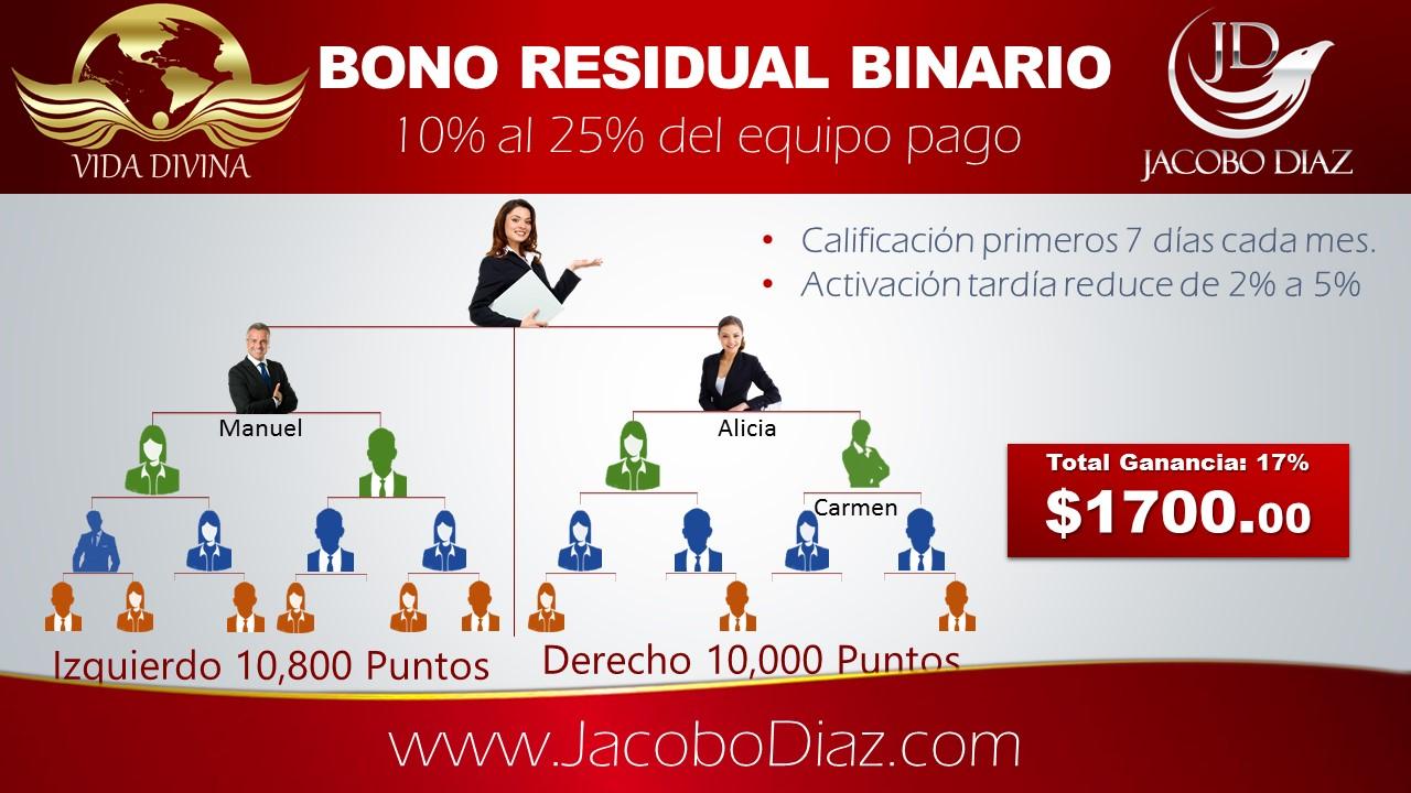 Vida Divina Plan de compensacion: Ejemplo del Bono Residual Binario