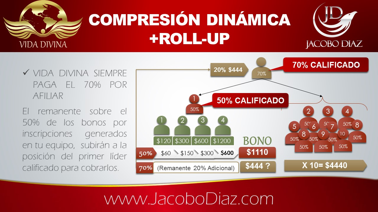 Vida Divina Plan de Compensacion con compresión dinamica